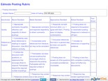 Edmodo Posting Rubric