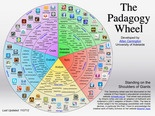 Keynote---the Bloom's Taxonomy of apps