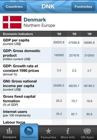 UN CountryStats for iPhone 3GS, iPhone 4, iPhone 4S, iPod touch (3rd generation), iPod touch (4th generation) and iPad on the iTunes App Store